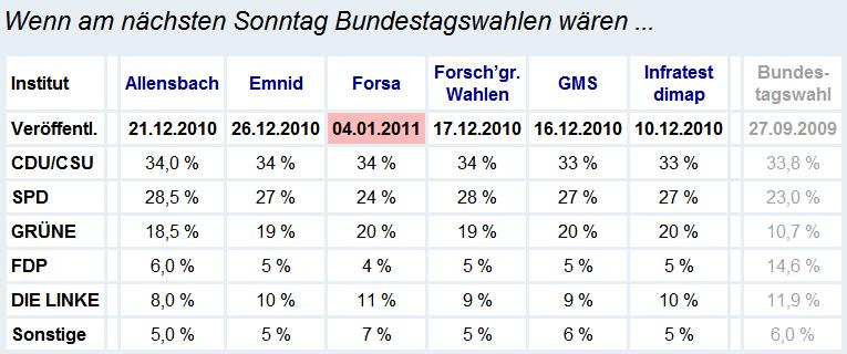 Sonntagsfrage Bundestagswahl (06.01.2011)